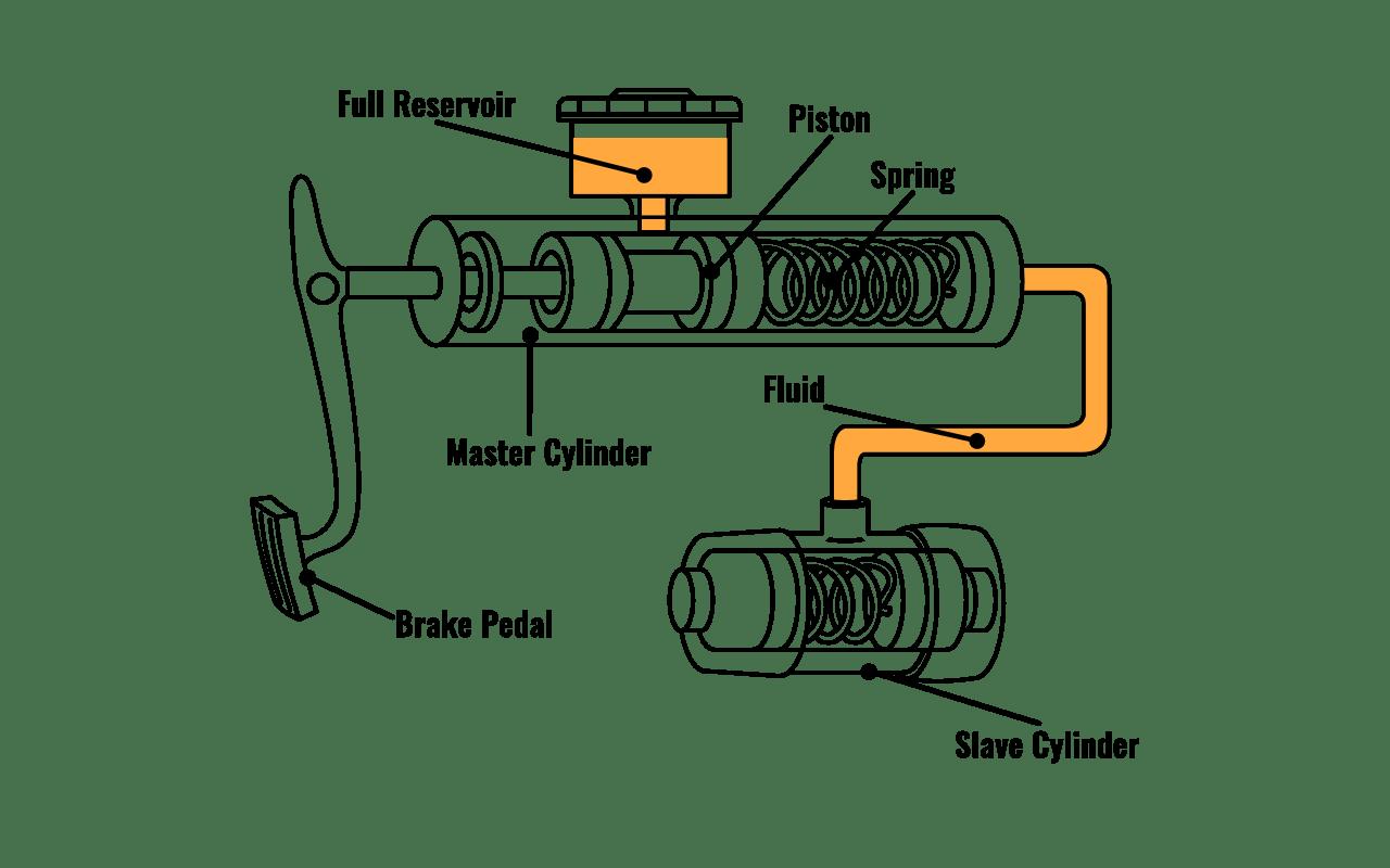 Master Cylinder Slave Cylinder Diagram