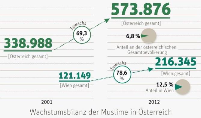 Muslime-Wachstum