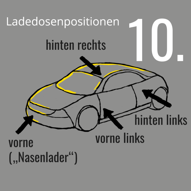 Ladedosenpositionen
