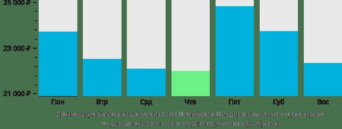 Динамика стоимости авиабилетов из Санкт-Петербурга в Палермо в зависимости от дня недели
