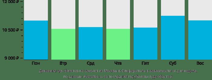 Динамика стоимости авиабилетов из Москвы в Симферополь в зависимости от дня недели