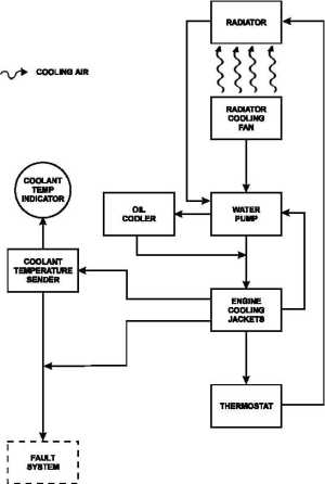 FIGURE 124 ENGINE COOLING SYSTEM FLOW DIAGRAM  TM9611567114_46