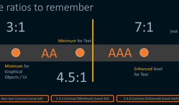 Colour contrast ratios we should use. 3:1 or higher for graphics, 4.5:1 of higher is the minimum for text. 7:1 or higher is meets an enhanced level.