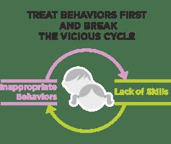 Genesis ABA Therapy Sacramento cycle icon