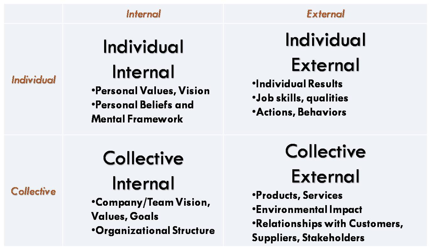The Four Organizational Realms
