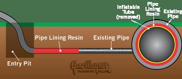 Gene Wagner Plumbing Pipe Lining Diagram