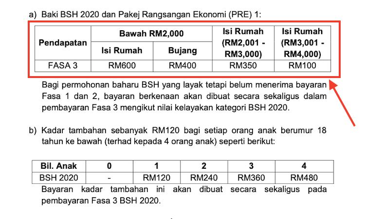 Bayaran Bsh 2020 Fasa 3 Geng Borak