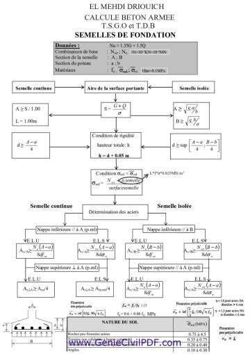 Organigramme de calcule la semelle