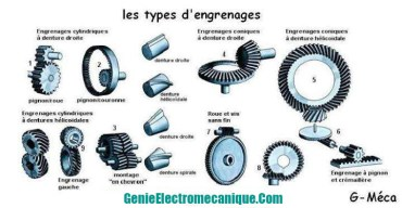 Types d'engrenages