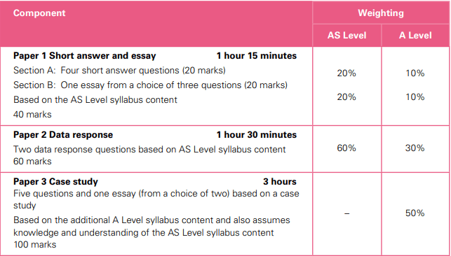 AS and A-Level Business