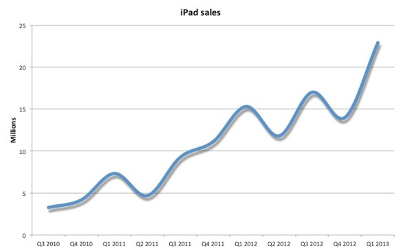 ipad_sales_eng
