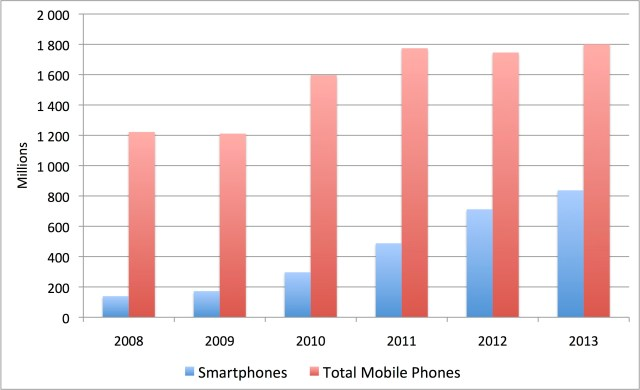 mobile_phone_sales_b