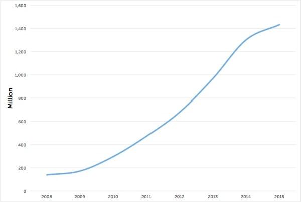 smartphones_sales