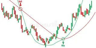 Chart Forex Stock Illustrations – 15,794 Chart Forex Stock Illustrations,  Vectors & Clipart - Dreamstime