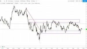 Real-Time Forex Trading Definition