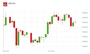 How to Read Forex Charts | Forex Chart Analysis | IG US