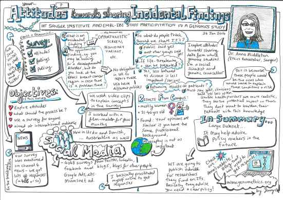 Sketchnote drawn by Jenny during Anna's presentation