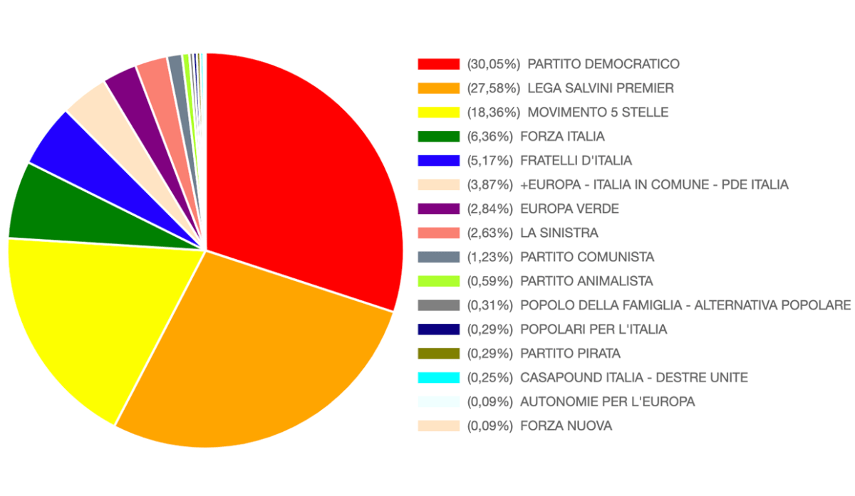 Elezioni europee a Genova, Pd primo partito, la Lega cannibalizza gli alleati