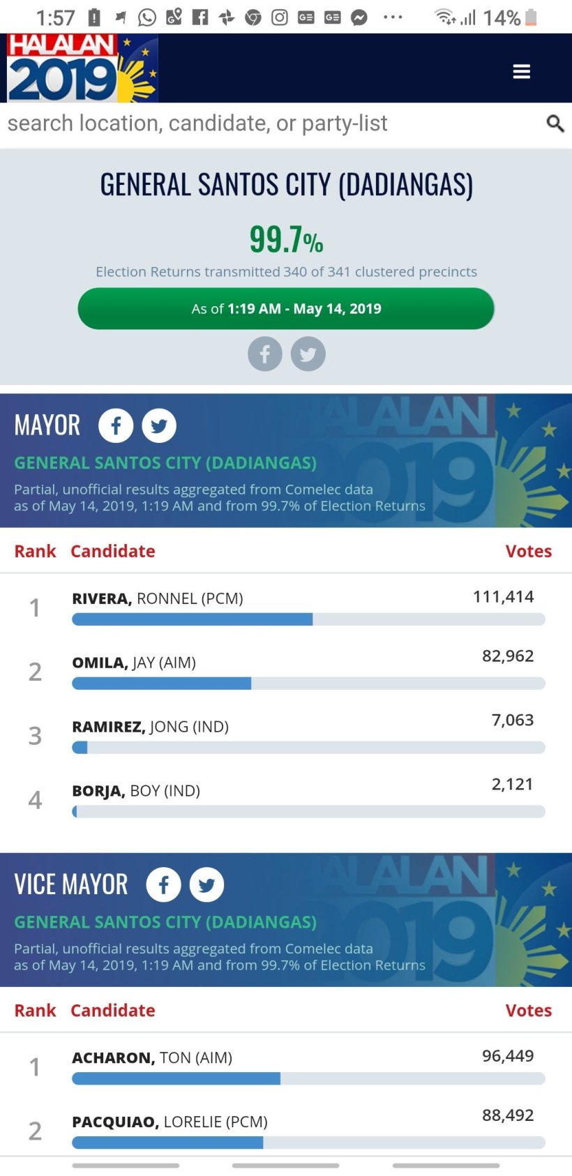2019 Gensan Local Elections Results