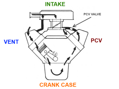 How the PCV system works