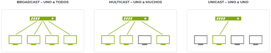Broadcast, Multicast i Unicast
