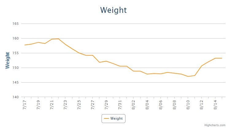 Keto Diet Results 4 Weeks Weight Results
