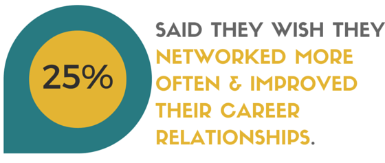 In this survey, 25% of respondents say they wish they had networked more in their 20s.