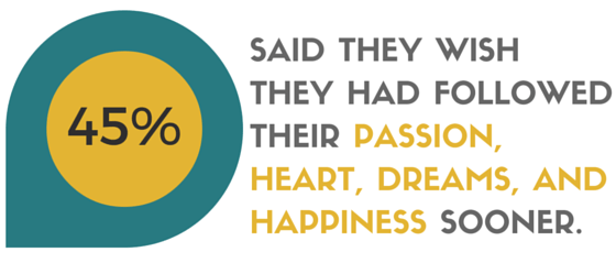 In this survey, 45% of respondents wish they had made career happiness and passion a priority in their 20s.