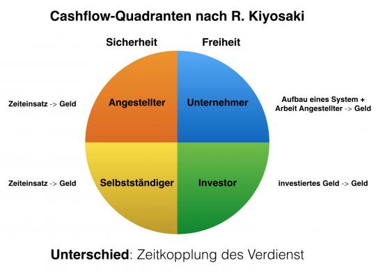 CashFlowQuadrantRKiyosaki2