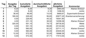 Beispiel: Berechnung der jährlichen Ausgaben.