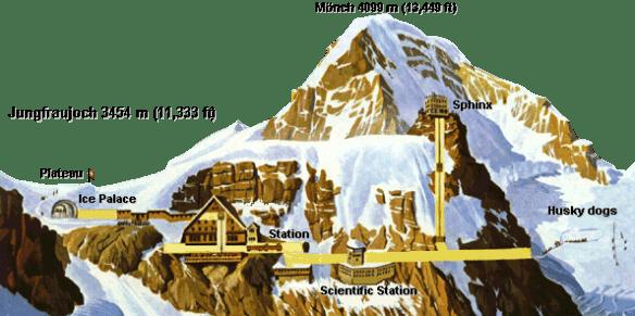 Jungfraujoch-Querschnitt