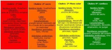 CHAKRAS 1