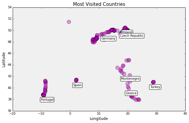 Visualizing Summer Travels Part 5: Python + Matplotlib