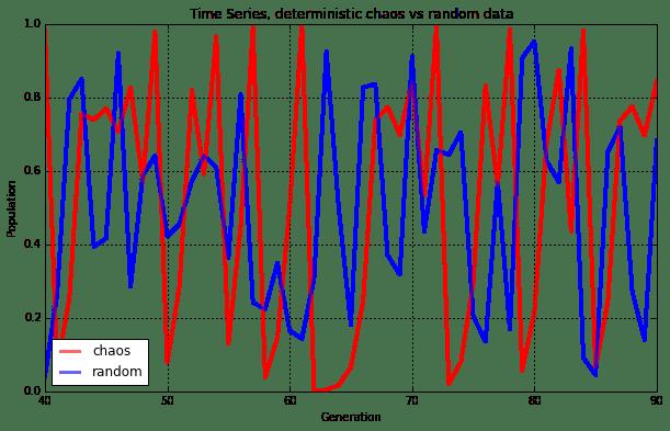 Chaos vs random noise in time series data