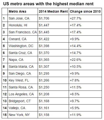 Most expensive cities in the United States: the US metro areas with the highest median rent in 2014
