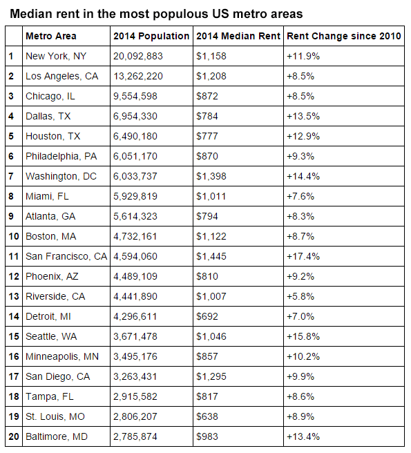 Most expensive cities in the United States: the most populous US metro areas and their median rents