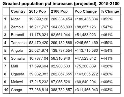 Countries with the greatest projected population increases 2015-2100