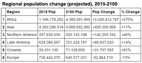 regional-world-population-change-table