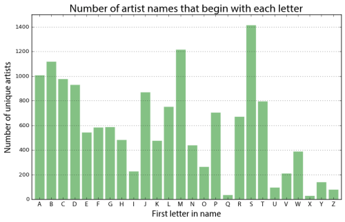 Last.fm artist names first letter prevalence