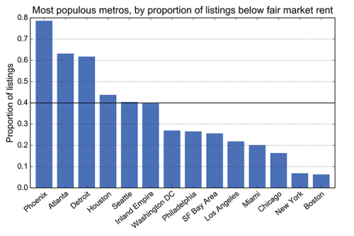 Proportion of Craigslist listings at/below HUD FMR, per Craigslist region: New York, Boston, Miami, San Francisco Bay Area, Los Angeles, Chicago, Philadelphia, Seattle, Washington D.C., Dallas, Houston, Detroit, Phoenix, Atlanta