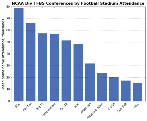 NCAA college football conferences' teams' stadiums' 2015 average attendance per game