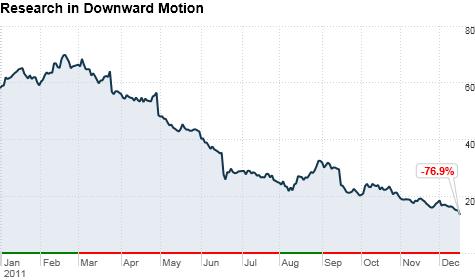 Chart ws stock researchinmotionltd 20111216123240 top