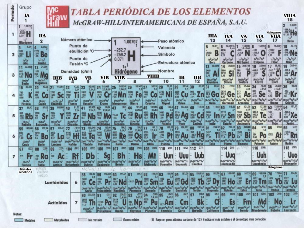 Nucleosíntesis (el origen de los elementos) (2/4)