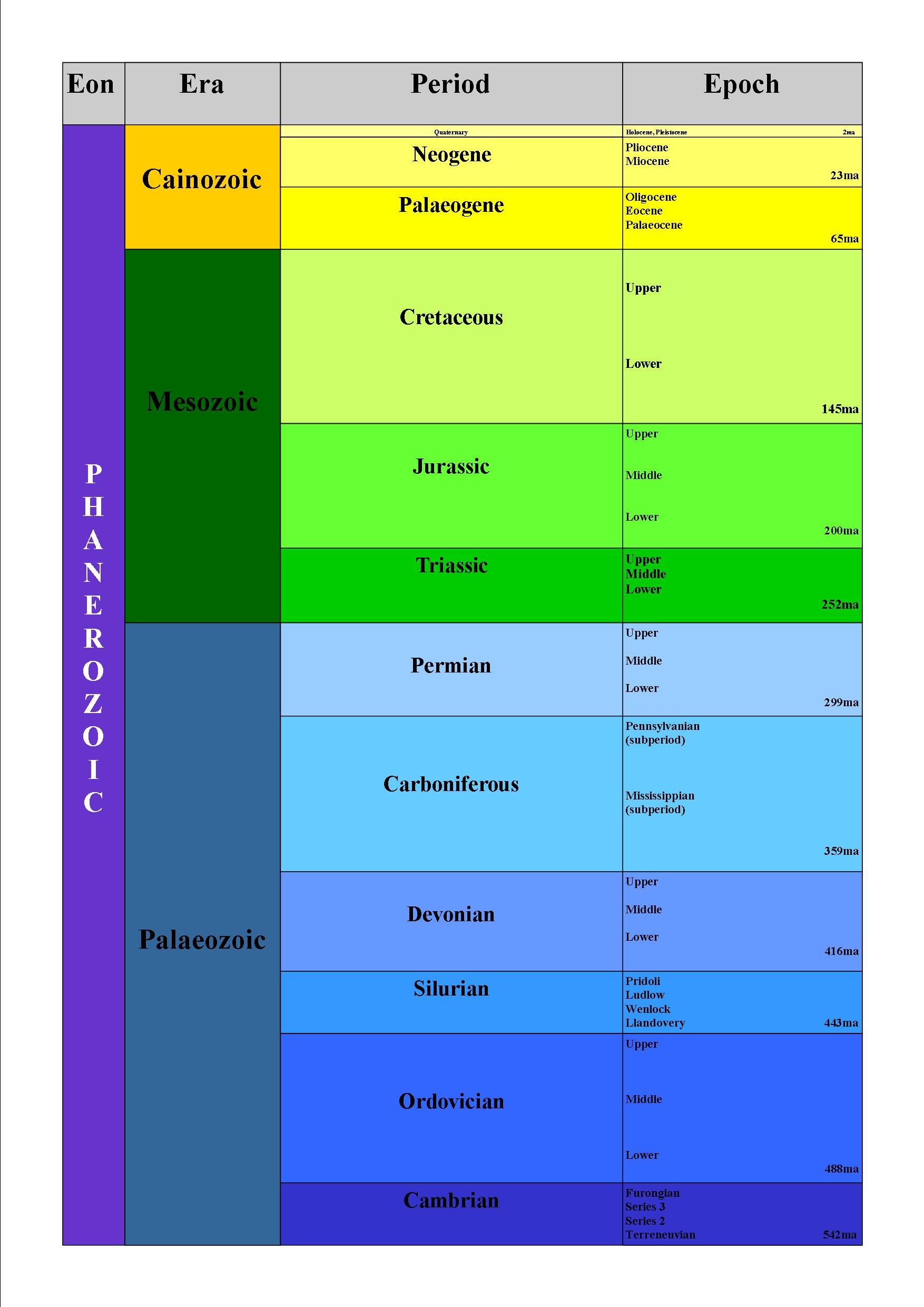 Absolute Dating Vs Relative Dating Geology