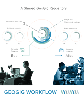 geogig workflow overview