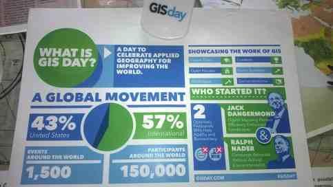Diagrama GISDay
