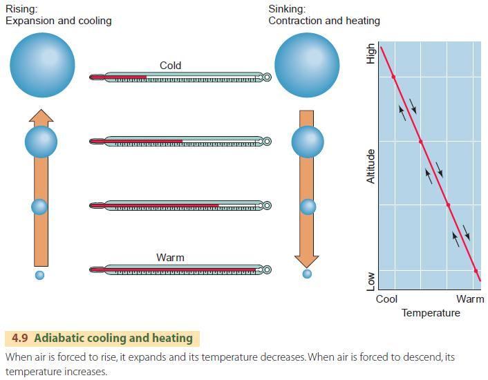 The Adiabatic Process