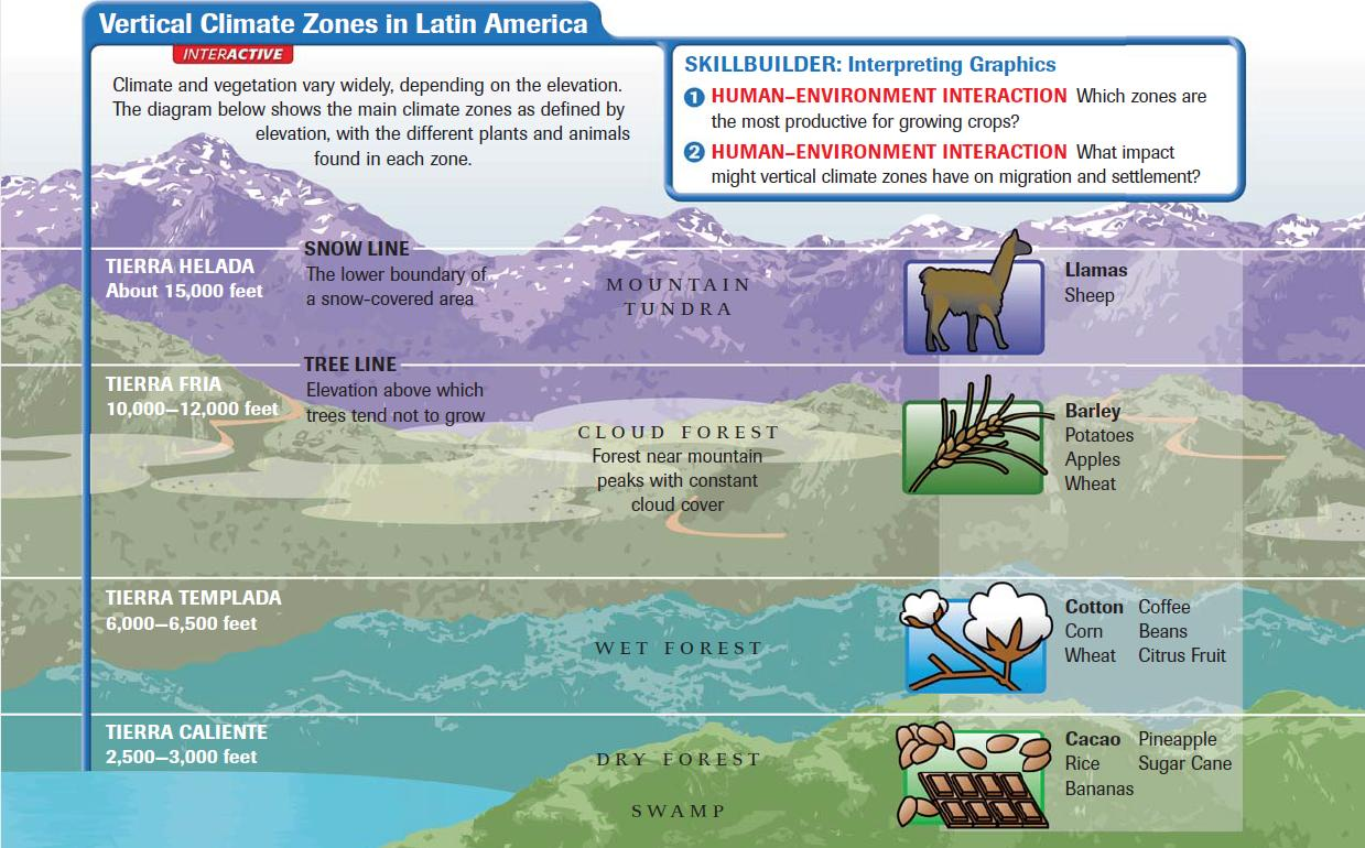 Latin America Climate And Vegetation