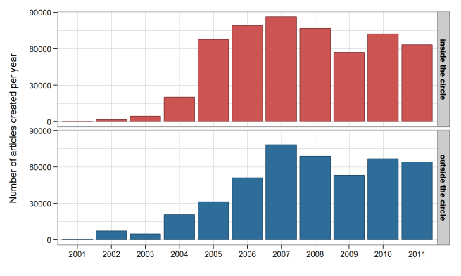 Creation year of Wikipedia articles