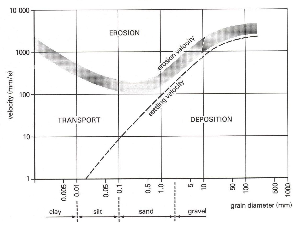 Figure 1 The Hjulstrom Curve